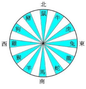 十二生肖太岁方位图,大门朝向太岁方的风水化解图片
