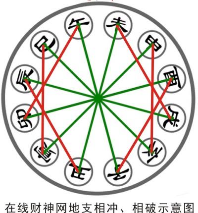 什么是已亥冲,已亥相冲是什么意思?怎么破解已亥冲(生肖蛇猪六冲)?已亥冲的四大类型与破解已亥对冲的方法原理